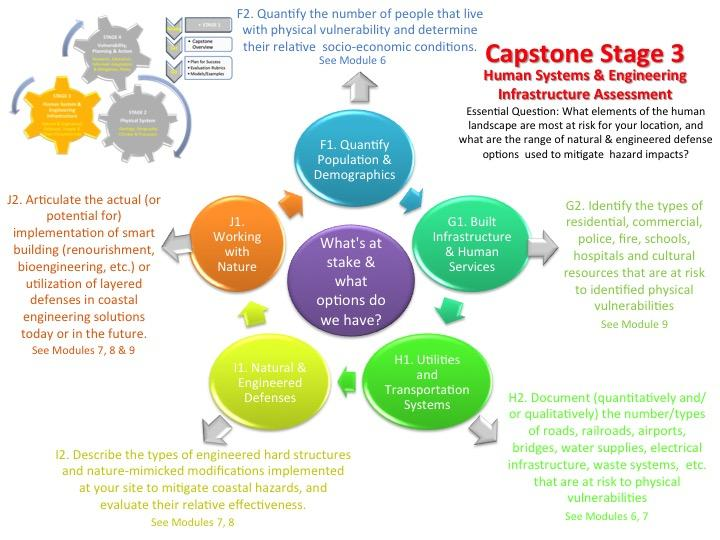 a capstone project