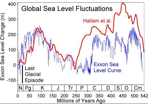 Global Sea Level Fluctuations from the last 542 million years.
