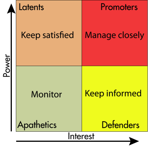 Stakeholder Dimensions