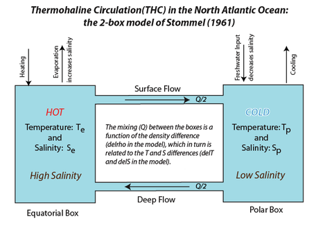Schematic diagram of the thermohaline circulation