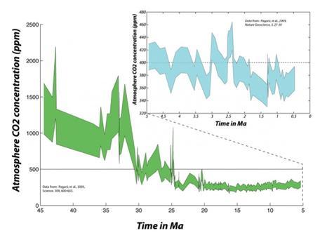 CO2 last 45 Ma