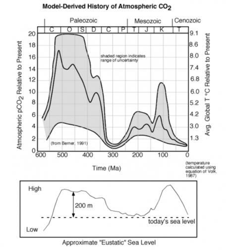 CO2 last 600 Ma