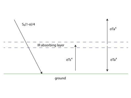 Energy balance 1-layer atmosphere