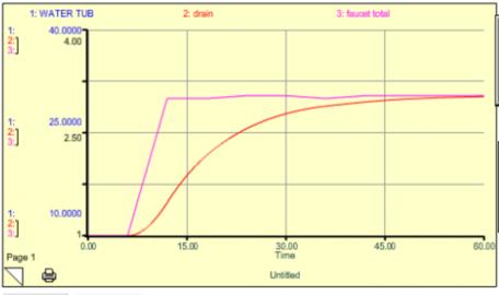 fig 15 bathtub model results