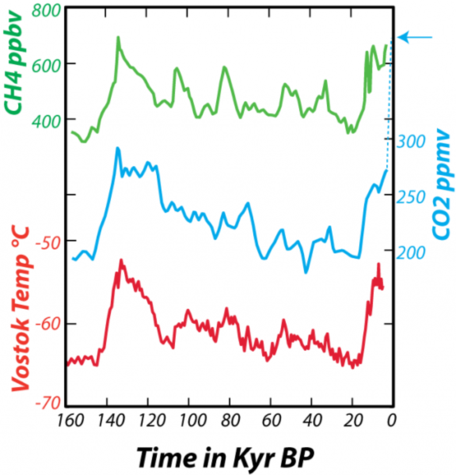 greenhouse gases and temp - ice cores