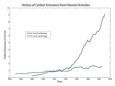 history of C emissions