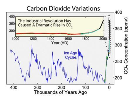 ice core CO2