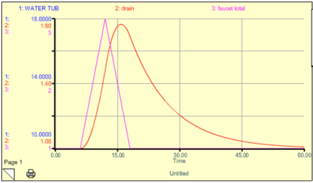 lag time bathtub model results