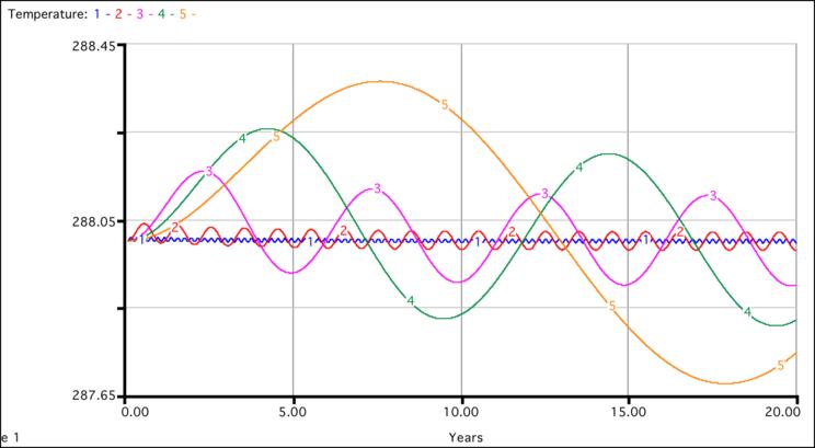 output of energy balance model