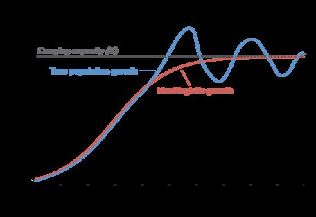Population overshoot