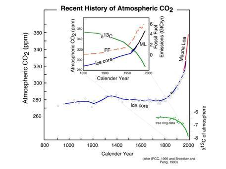 Recent CO2