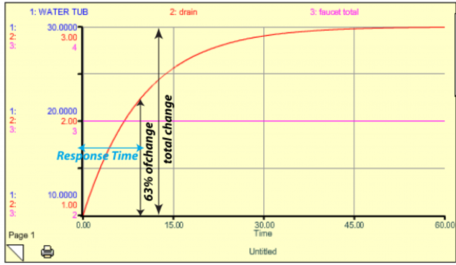 steady state bathtub model results
