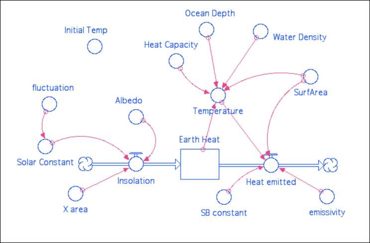 Stella energy balance model