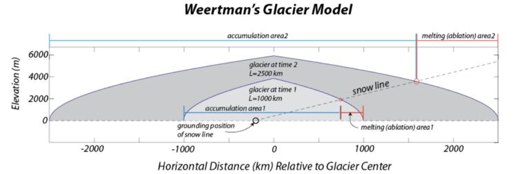 Weertman's glacier model