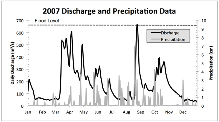 Discharge and precipitation 2007