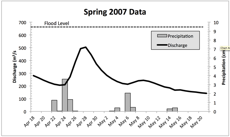Discharge and precipitation SPRING 2007