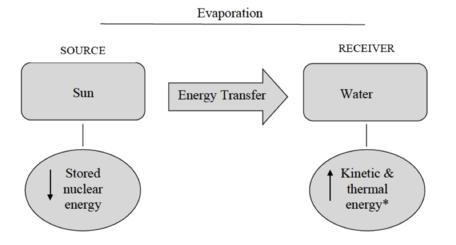 Energy diagram 1