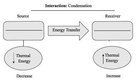 Energy diagram 2
