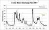 Graph of Cedar River Discharge in 2007
