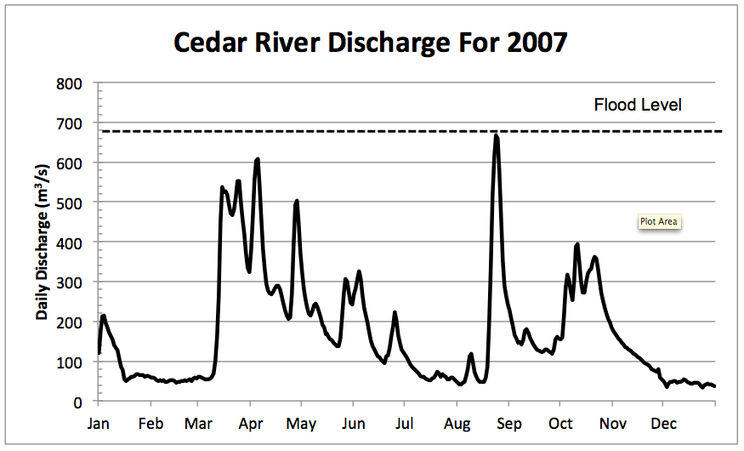Graph of Cedar River Discharge in 2007