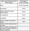 Table showing percentages of water in Earth's reservoirs