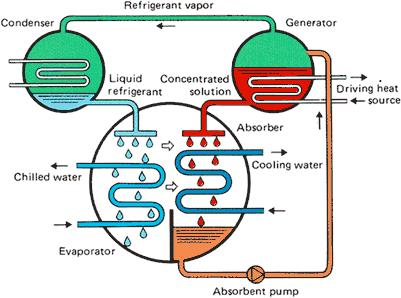 Absorptive refrigeration cycle