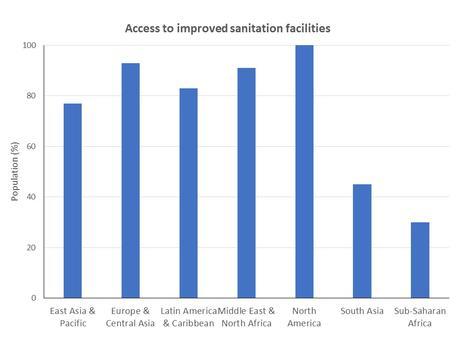 Access to Sanitation Facilities