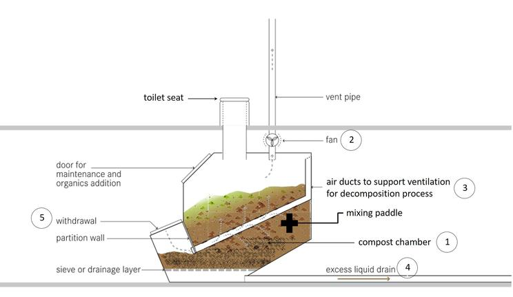 Compost toilet system