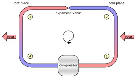 Compression refrigeration cycle