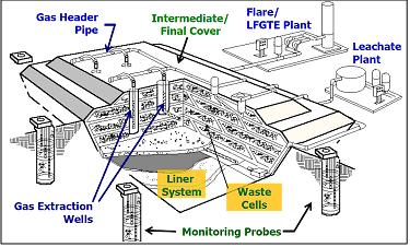 Diagram of landfill gas collection system