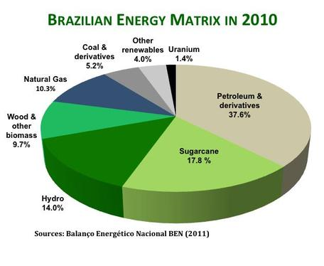 Energy mix in Brazil