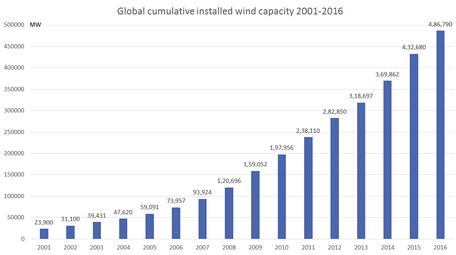 Global installed wind generation capacity