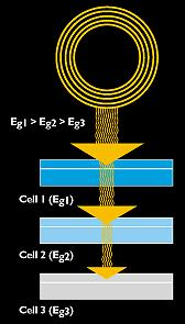 Multi-layered PV cell
