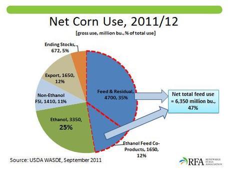 Net use of corn in US