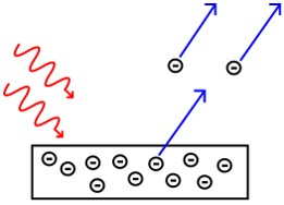 Photoelectric effect showing photons displacing electrons