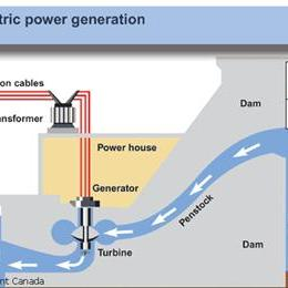 Electricity, Work, and Power on