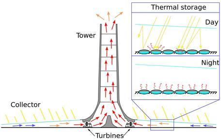 Solar updraft tower plant