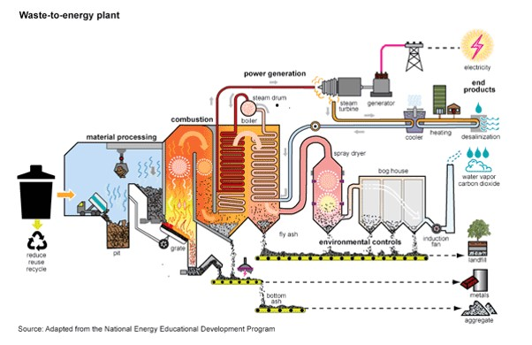 solid waste-to-energy plant diagram  originally uploaded in  integrate:teaching for sustainability:integrate modules:renewable energy  and environmental