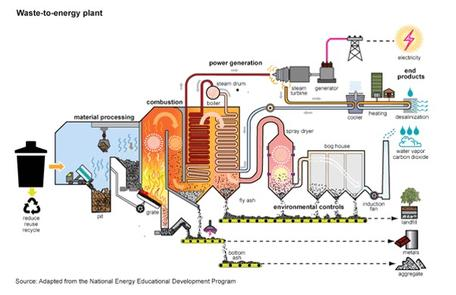 Energy from Biofuels