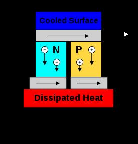 Thermoelectric cooler schematic