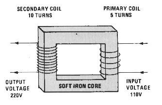 Transformer used to increase AC voltage