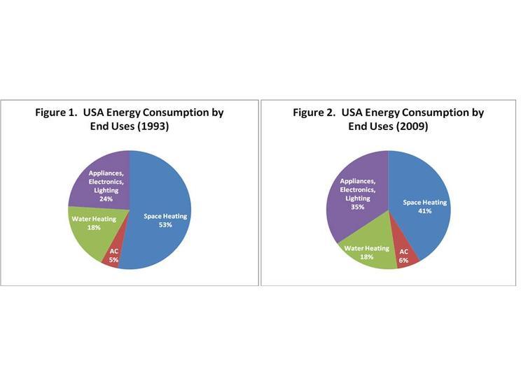 US Energy Consumption