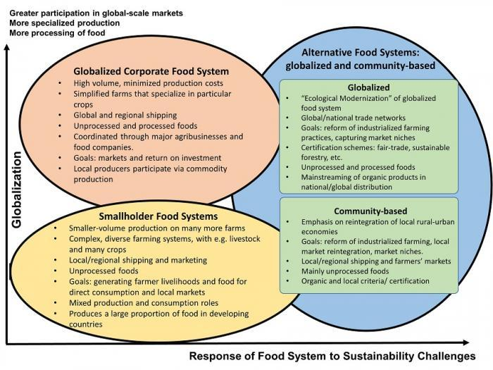 3Types_foodSystem_UpdateAug2017_small_0.jpg