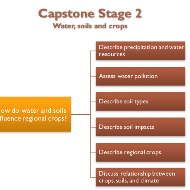 capstone project stage 2 assignment