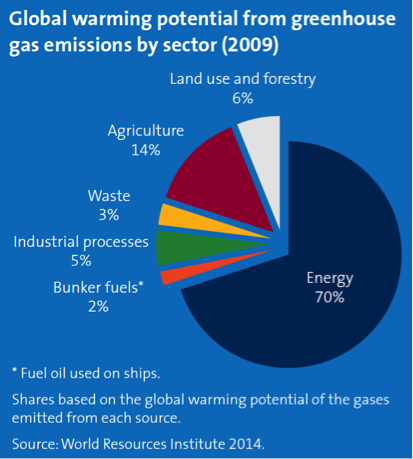 Global warming potential from greenhouse gas emissions by sector