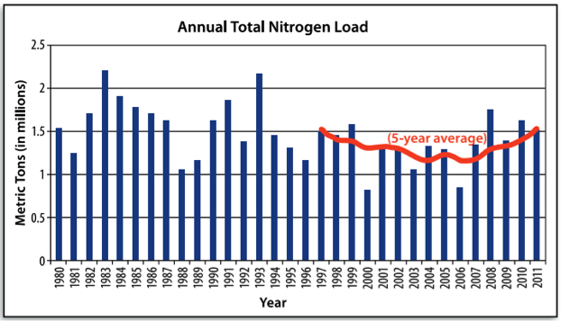 Graph of Annual Total Nitrogen loads to the Gulf of Mexico