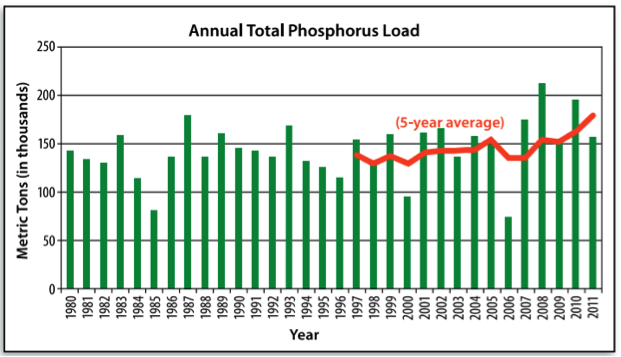 graph of annual total phosphorus loads to the Gulf of Mexico