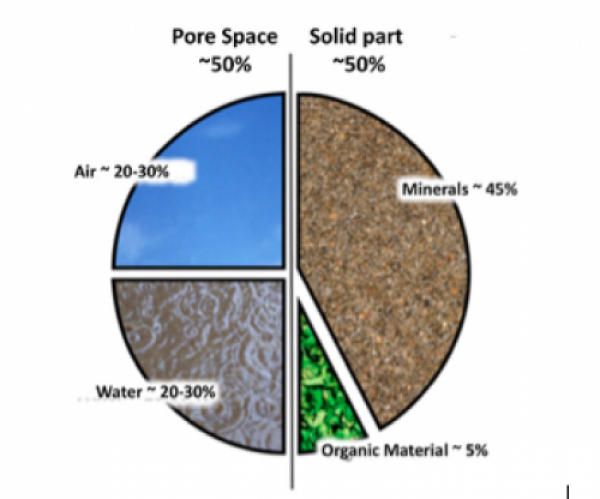 What is soil for Soil composition definition