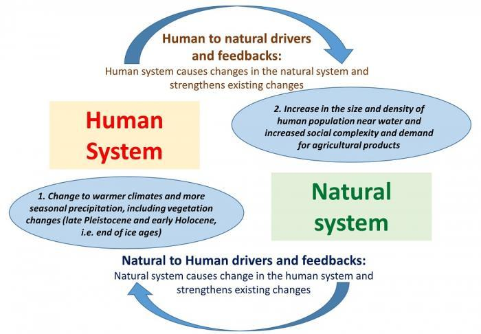 Explaining Domestication Using Coupled Human Natural Systems Chns