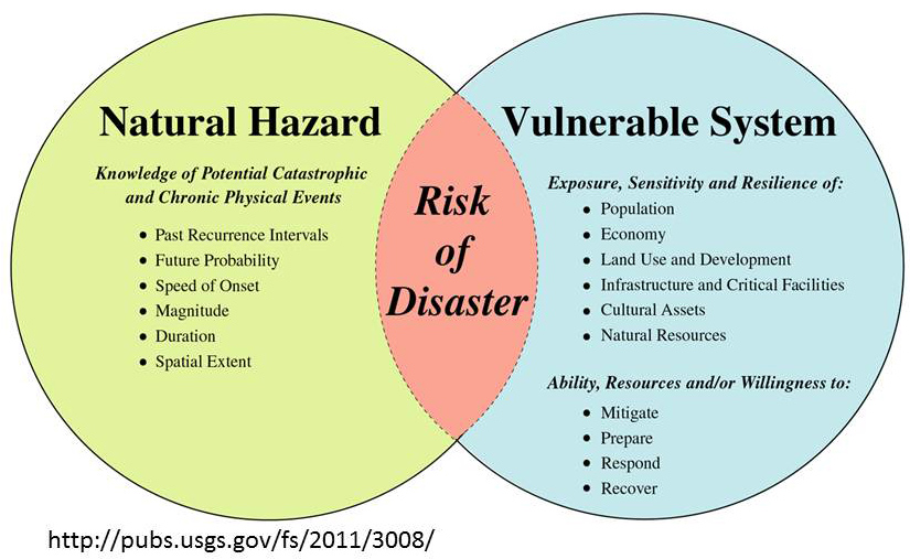 relationship between risk hazard exposure and safeguards